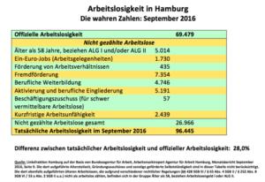 Ene mene muh und raus bist du – Arbeitslosigkeit in Hamburg
