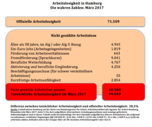 Die wahren Arbeitslosenzahlen in Hamburg – 2017