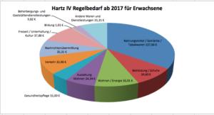 Referentenentwurf des Bundesarbeitsministeriums der neuen Hartz IV Regelsätze – 2017