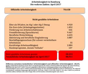 Die wahren Arbeitslosenzahlen im April 2017 in Hamburg
