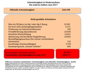 Die wahren Arbeitslosenzahlen Juni 2017 in Niedersachsen