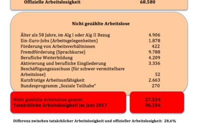Die wahren Arbeitslosenzahlen Juni 2017 in Hamburg