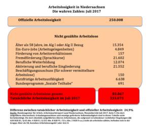 Die wahren Arbeitslosenzahlen im Juli in Niedersachsen