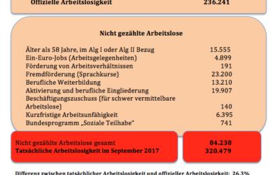 Die wahren Arbeitslosenzahlen im September Niedersachsen