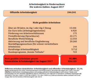 Die wahren Arbeitslosenzahlen im August Niedersachsen