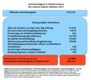 Die wahren Arbeitslosenzahlen in Niedersachsen für Oktober 2017