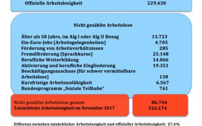 Die wahren Arbeitslosenzahlen für Niedersachsen im November 2017