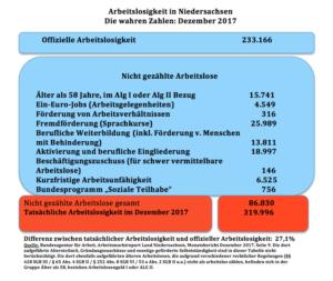 Die wahren Arbeitslosenzahlen für Dezember in Niedersachsen